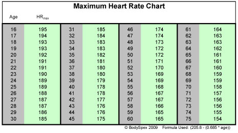 heart rate chart with age: Finding your target heart rate al kavadlo